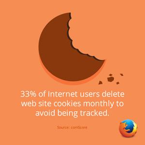 33 % des internautes suppriment les cookies des sites Web mensuellement pour éviter d'être traqués