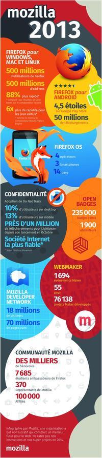 Mozilla en 2013